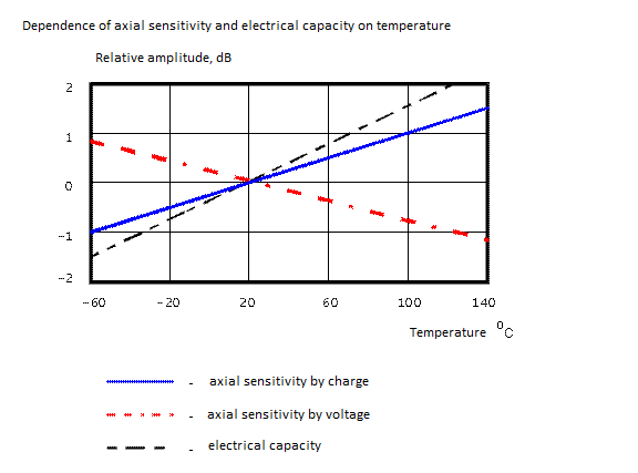 Dependence of axial sensitivity and electrical capacity on temperature