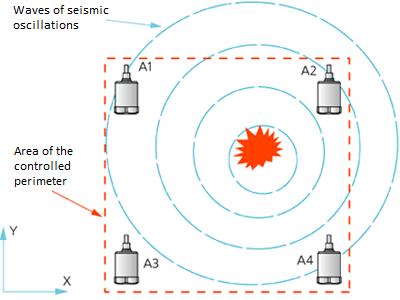 Determining the XY-coordinates - experiment diagram
