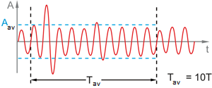 Effect of signal averaging time on voltmeters indications (averaging in 10 periods)