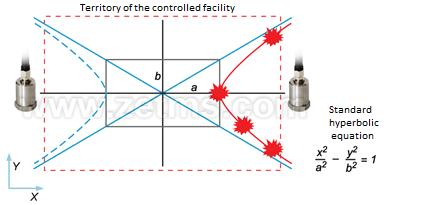 Function of mutual correlation between two sensors