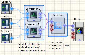 Functional flowchart of location algorithm