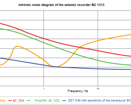 Intrinsic noise diagram of the seismic recorder BC 1313