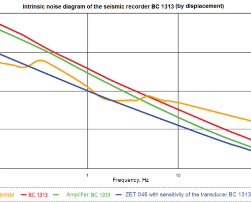 Intrinsic noise diagram of the seismic recorder BC 1313 by displacement