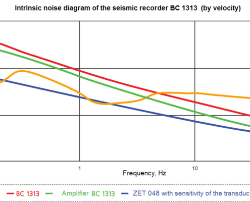 Intrinsic noise diagram of the seismic recorder BC 1313 by velocity