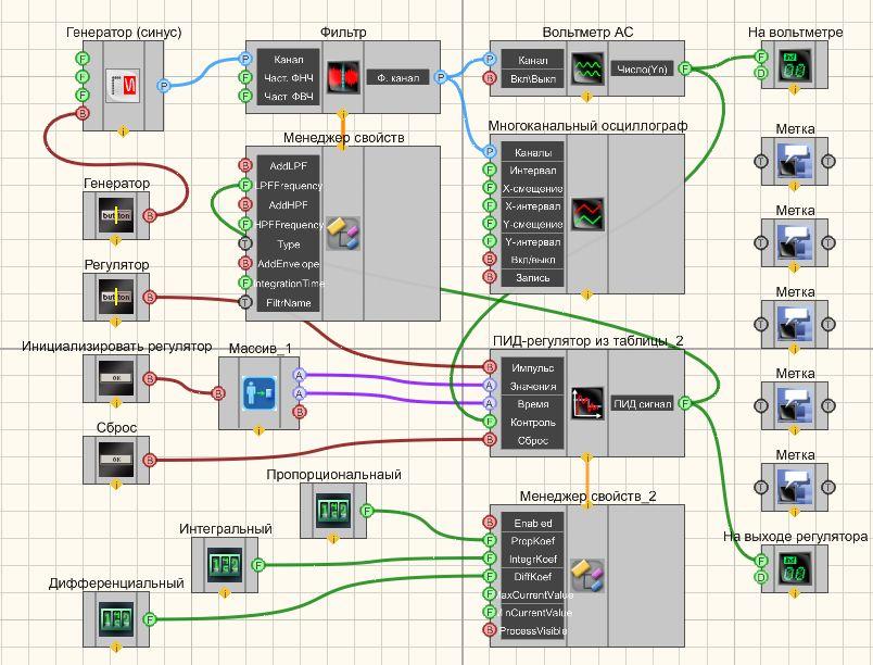 ПИД-регулятор из таблицы - Проект в SCADA ZETView