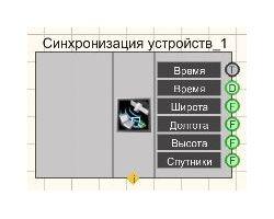 Синхронизация по GPS