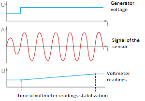 Stabilization time of voltmeter indications for low frequency signals