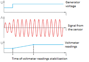 Stabilization time of voltmeter readings for high frequency signals