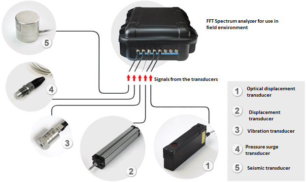 Turnkey measurement solution based on the use of FFT Spectrum analyzers by ZETLAB Company