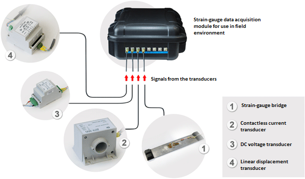 Turnkey solution based on strain-gauge data acquisition module (DAQ) by ZETLAB Company