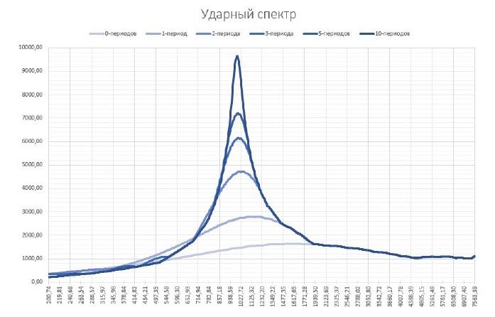 Графики ударных спектров