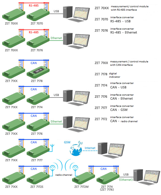 ZETSENSOR connection diagrams