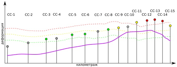 Расчёт НДС и сравнение с порогами