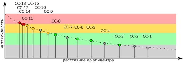 Сортировка сейсмостанций по дальности от эпицентра. Серым цветом обозначены сейсмостанции, не передавшие информацию о сейсмическом событии