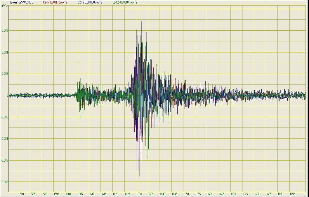 Осциллограммы сигналов землетрясений до вейвлет-фильтрации