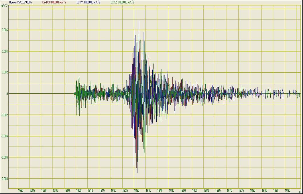 Осциллограммы сигналов землетрясений после вейвлет-фильтрации