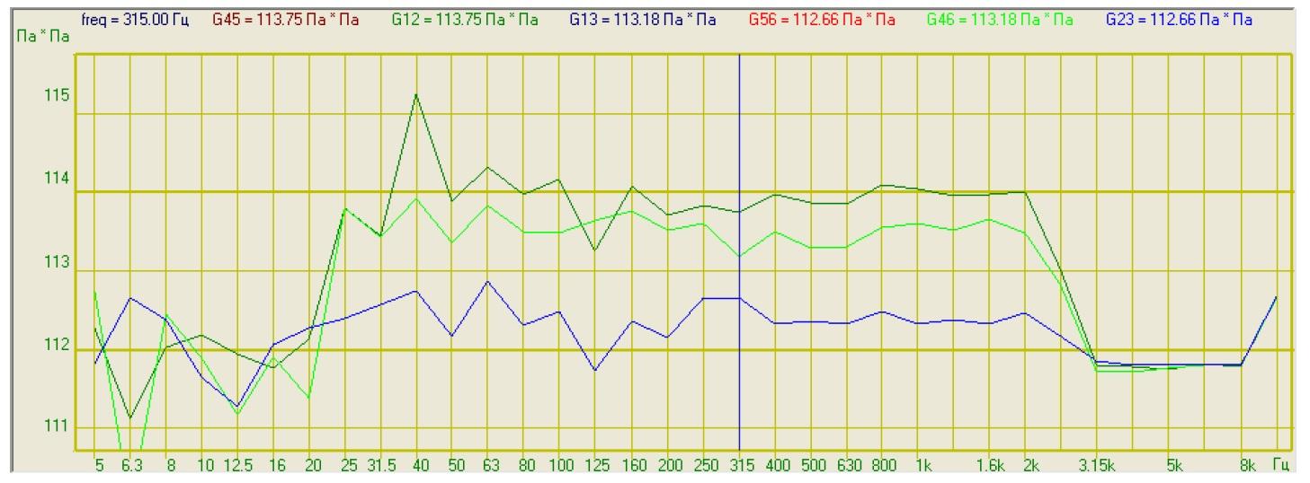 График измерений взаимных долеоктавных спектров