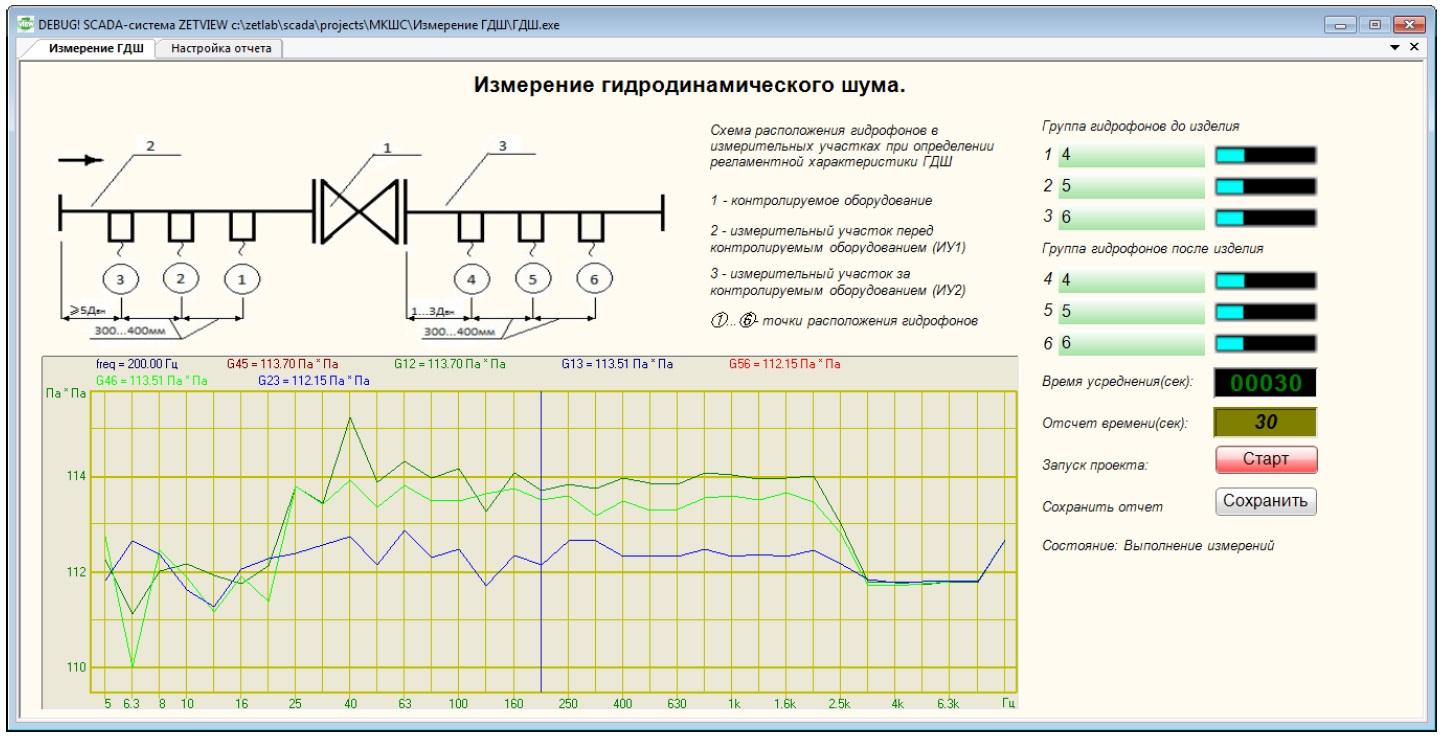 Результат работы проекта по измерению ГДШ