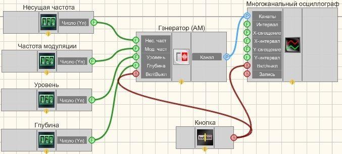 Амплитудная модуляция - Пример