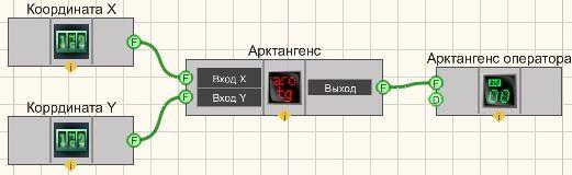Арктангенс - Пример
