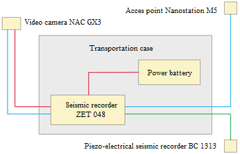 Block diagram of high-speed video recording station