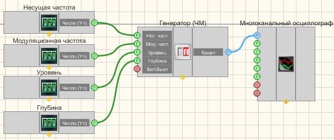 Частотная модуляция - Пример