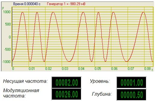Частотная модуляция - Результат работы проекта