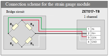 Connection scheme for the strain gauge module