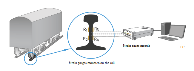 Counting of wheels sets with the use of strain gauges