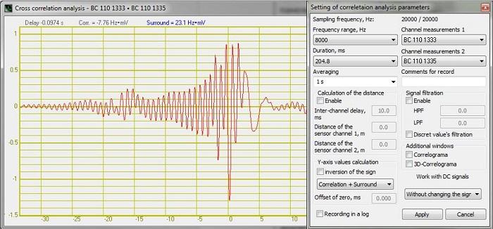 Cross-correlation analysis - reverberation - cover
