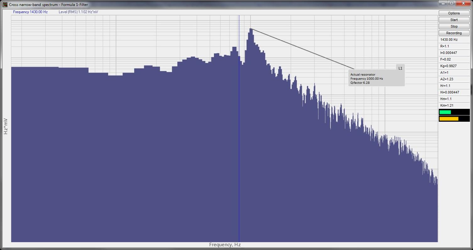 Cross narrow-band spectrum - Example of program operation - Figure 1