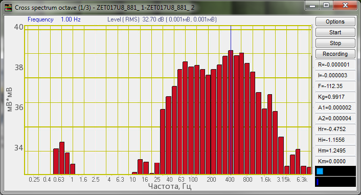 Cross-spectrum octave-graph