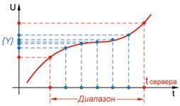 Диапазон значений - график