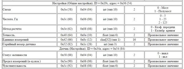 Фрагмент таблицы