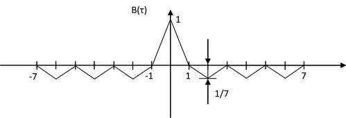Автокорреляционная функция семизначного кода Баркера.