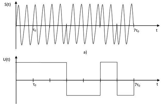 Фазомодулированный сигнал, б) его комплексная огибающая.