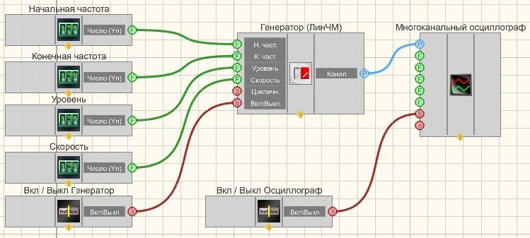 Линейная частотная модуляция - Пример