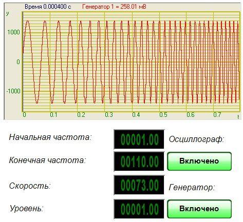 Линейная частотная модуляция - Результат работы проекта