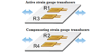 Mutual-positioning-of-active-and-compensating-strain-gauges