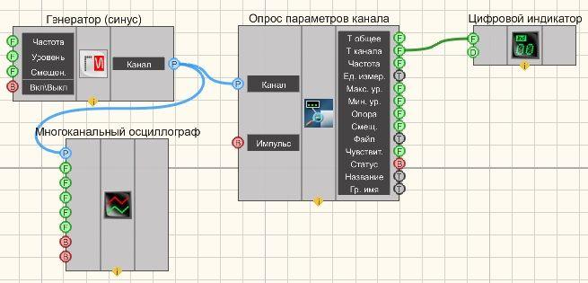 Опрос параметров канала - Пример