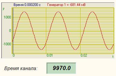 Опрос параметров канала - Результат работы проекта