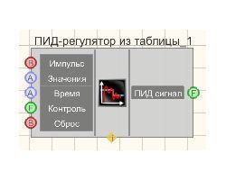 ПИД-регулятор из таблицы