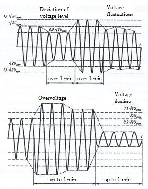 Power quality control - voltage diagram