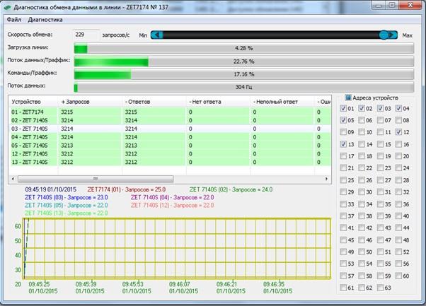 Диагностика обмена данными в линии