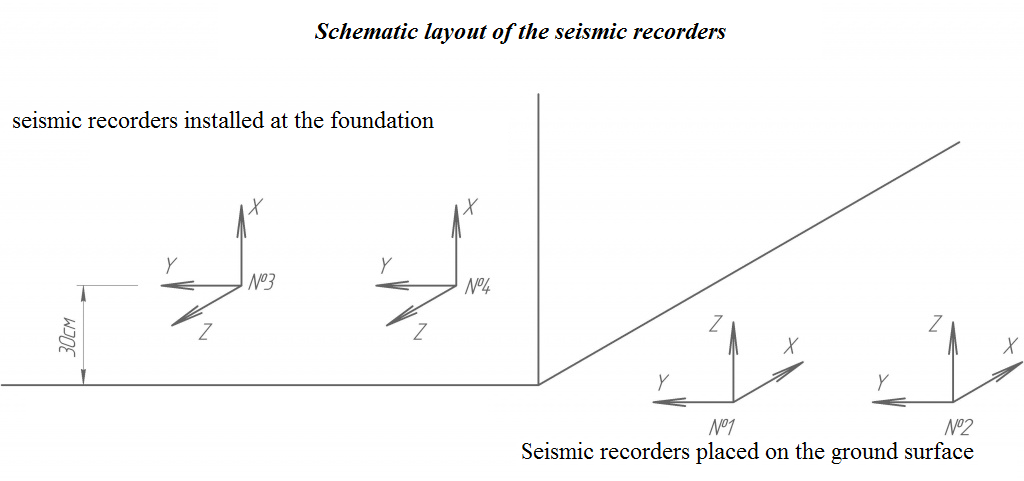 Schematic layout of seismic recorders
