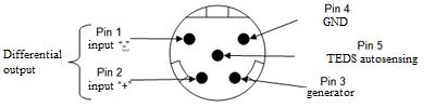 Strain Gauge Module inputs