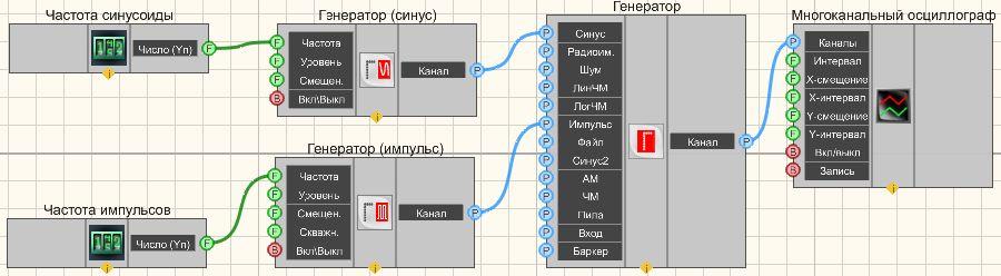 Суперпозиция генераторов - Пример