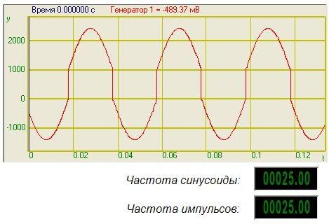 Суперпозиция генераторов - Результат работы проекта