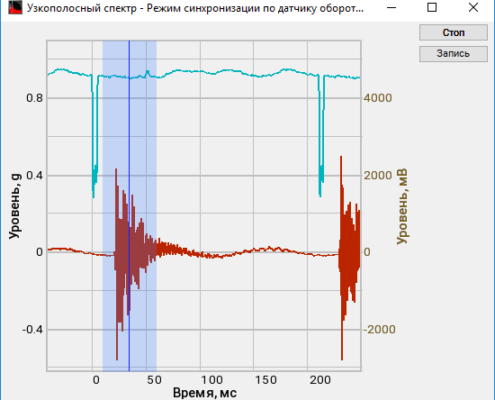 Synchronization mode by the RPM transducer