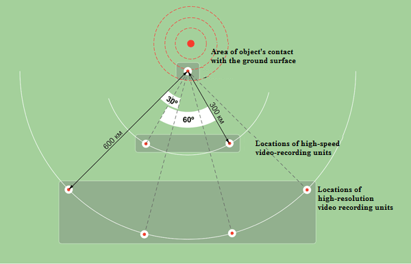 Typical layout of video recording stations via mobile trajectory measurement kit